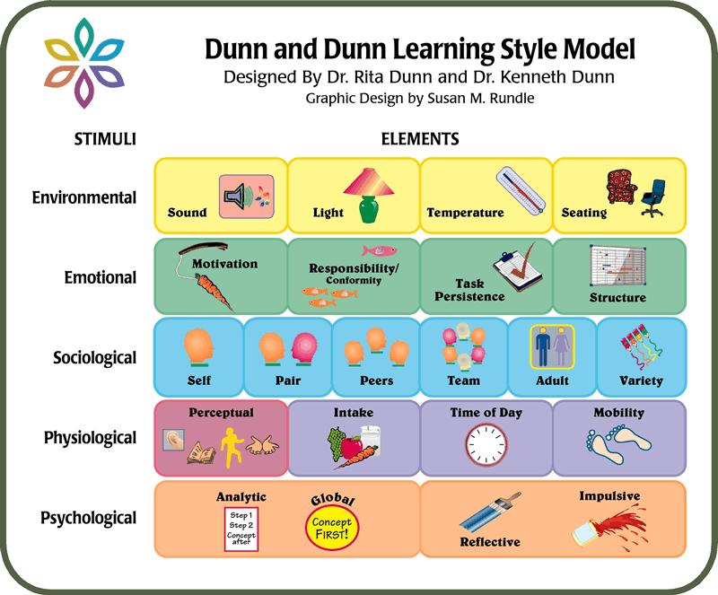 Dunn And Dunn Model